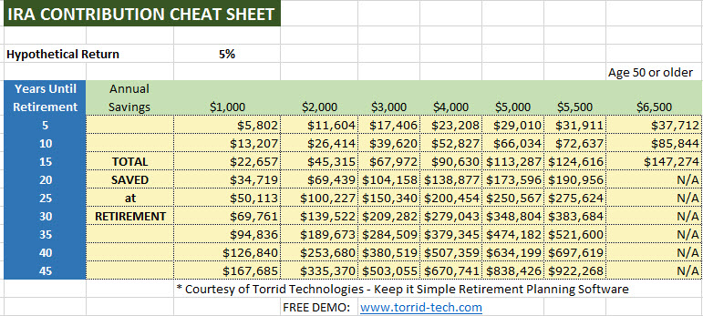 2017 IRA Contribution Savings Cheat Sheet  Retirement Planning Community by Torrid Technologies